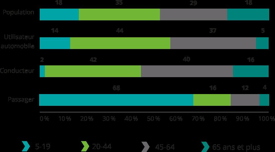 Population: 5-19 18%, 20-44 35%, 45-64 29%, 65 ans et plus 18%. Utilisateur automobile: 5-19 14%, 20-44 44%, 45-64 37%, 65 ans et plus 5%. Conducteur: 5-19 2%, 20-44 42%, 45-64 40%, 65 ans et plus 16%. Passager: 5-19 68%, 20-44 16%, 45-64 12%, 65 ans et plus 4%.