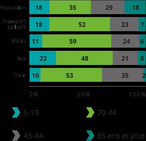 Population: 5-19 18%, 20-44 35%, 45-64 29%, 65 ans et plus 18%. Transport collectif total: 5-19 18%, 20-44 52%, 45-64 23%, 65 ans et plus 7%. Métro: 5-19 11%, 20-44 59%, 45-64 24%, 65 ans et plus 6%. Bus: 5-19 23%, 20-44 48%, 45-64 21%, 65 ans et plus 8%. Train: 5-19 10%, 20-44 53%, 45-64 35%, 65 ans et plus 2%.