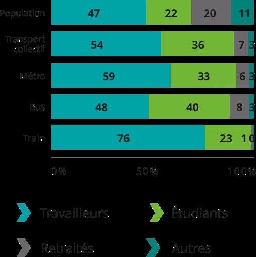 Population: Travailleurs 47%, Étudiants 22%, Retraités 20%, Autres 11%. Transport collectif total: Travailleurs 54%, Étudiants 36%, Retraités 7%, Autres 3%.Métro: Travailleurs 59%, Étudiants 33%, Retraités 6%, Autres 3%.  Bus: Travailleurs 48%, Étudiants 40%, Retraités 8%, Autres 3%. Train: Travailleurs 76%, Étudiants 23%, Retraités 1%, Autres 0%.