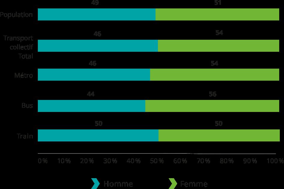 Population: Hommes 49%, Femmes 51%. Transport collectif total: Hommes 46%, Femmes 54%. Métro: Hommes 46%, Femmes 54%. Bus: Hommes 44%, Femmes 56%. Train: Hommes 50%, Femmes 50%.
