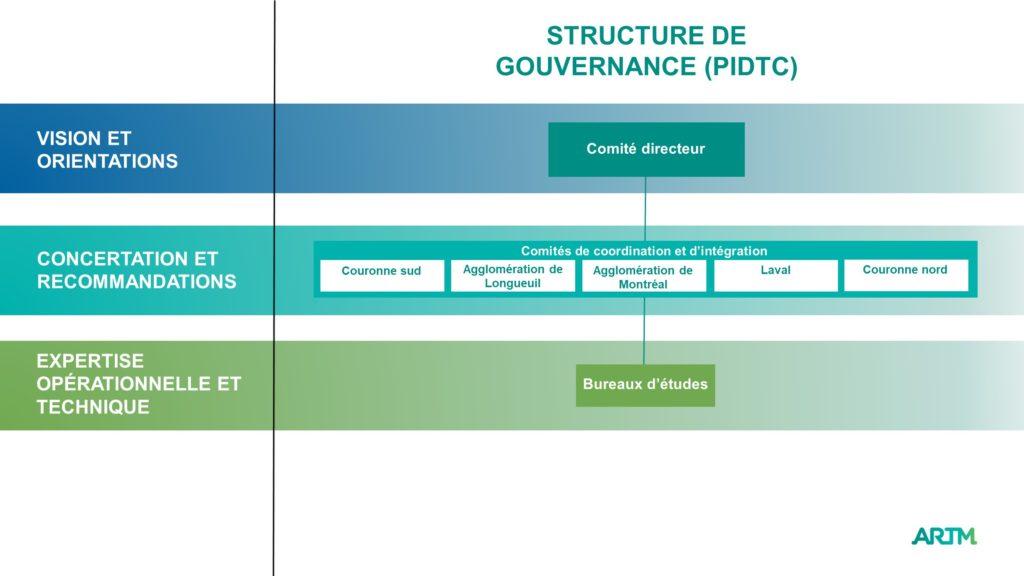 Structure de gouvernance du Plan des initiatives de développement du transport collectif